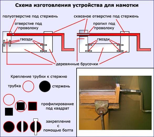диаметр которого должен быть равен внутреннему диаметру кольца.